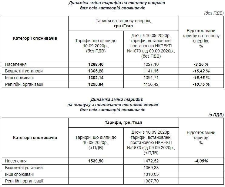 С 10 сентября тарифы на тепло и горячую воду для харьковчан уменьшатся. Об этом...