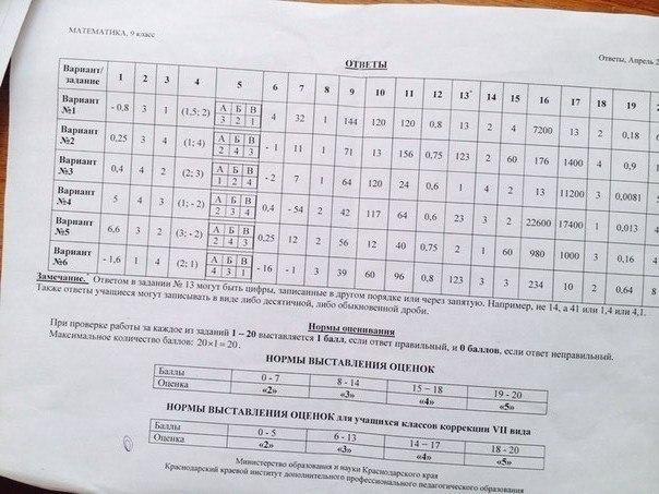Статград по математике 2016 8 класс ответы