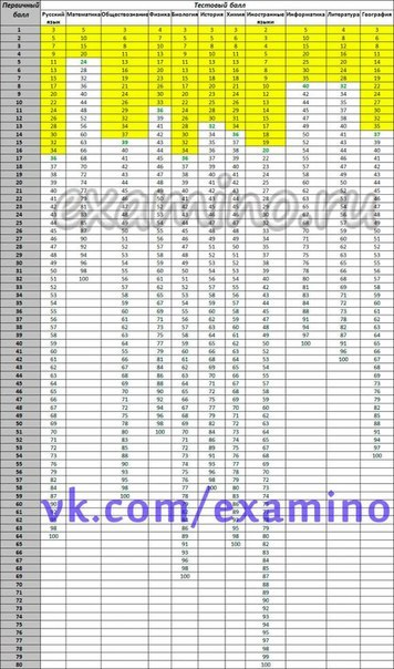 Таблицы перевода первичных баллов в тестовые 2009 года егэ