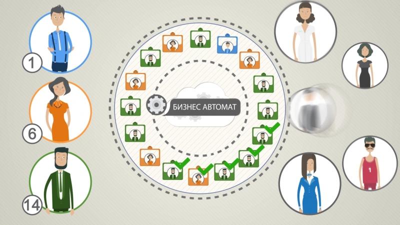Презентация услуги Бизнес Автомат