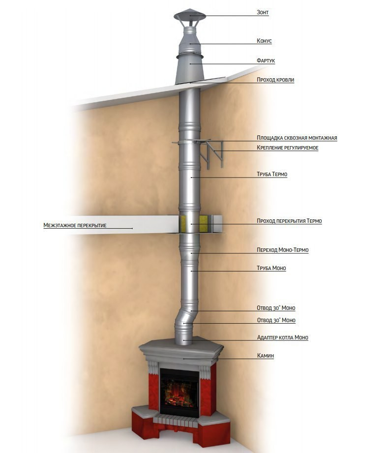 Схемы дымоходов и газоходов
