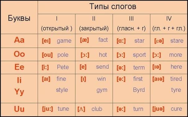 Английский язык в схемах и таблицах. Карпенко Е.В.