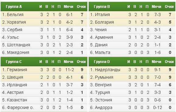 таблица КХЛ - Плей-офф КХЛ