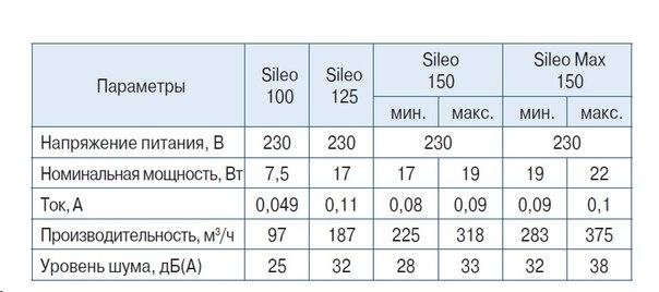 Осевой вентилятор Blauberg Sileo 125