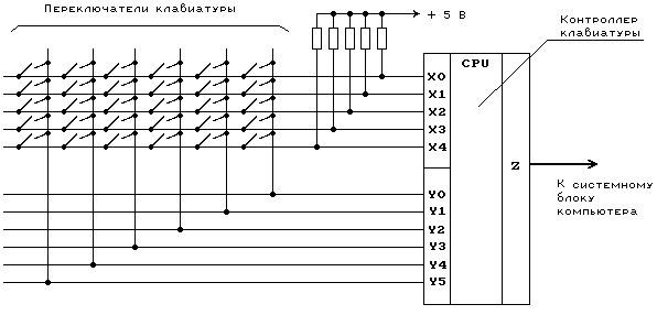 zх-spectrum состоит из