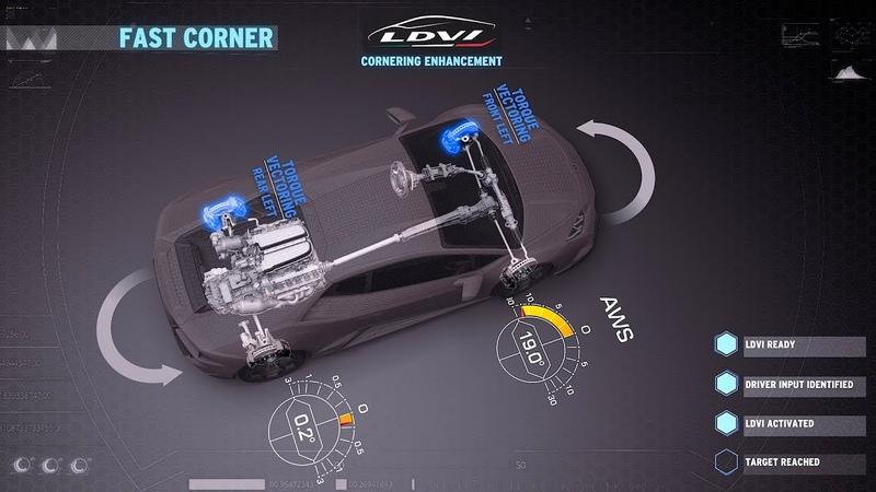 Huracán EVO: Fast Cornering