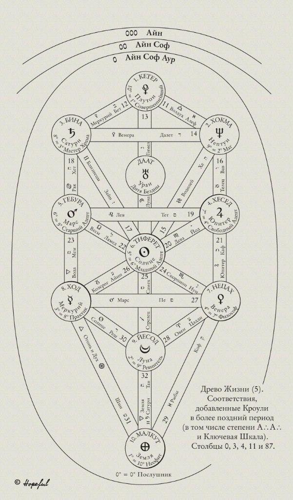 """Схемы Древа Жизни. Из Приложения 5 """"Магии в теории и на практике"""") CsuFQcqY1RY"""