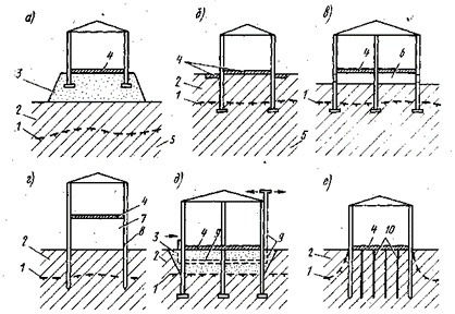Основания и фундаменты в районах распространения вечномерзлых грунтов.