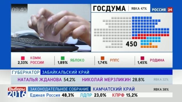 Новости на Россия 24 • Подведение итогов: ЛДПР дышит в затылок коммунистам