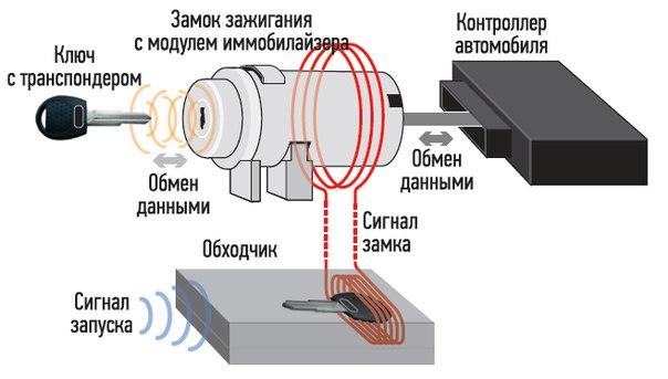 калина инструкция сигнализация