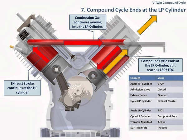 V-Twin Compound Engine: Description of the 720º Cycle of Operation