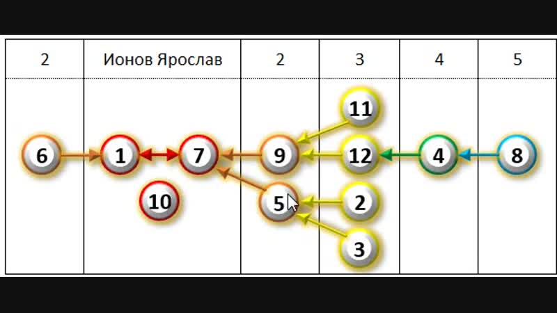 Ионов Ярослав. Кратко по сути