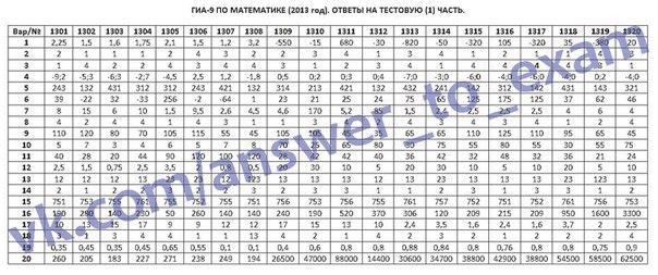 Тесты По Математике За 9 Класс Гиа