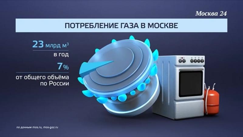 МОСГАЗ в цифрах. Телеканал Москва, 24 МОСГАЗ Москва24