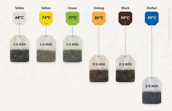 Как правильно заваривать чай? Сохраните, чтобы не забыть.