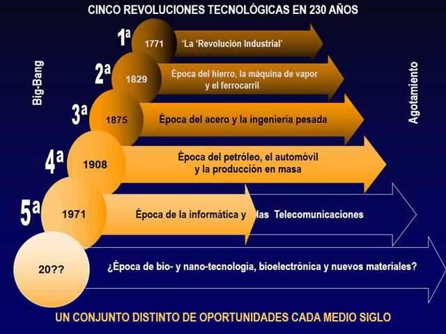 Revoluciones Tecnológicas y Cambios de Paradigmas; Carlota Pérez