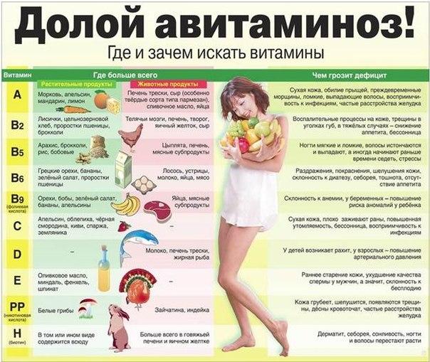 В этом случае дефицит витамина