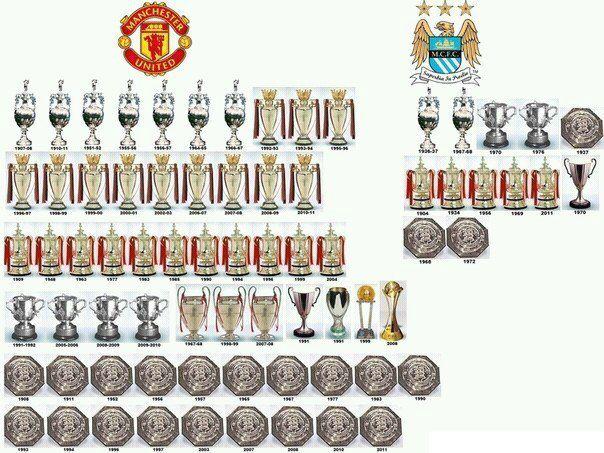 Манчестер юнайтед все трофеи с создания