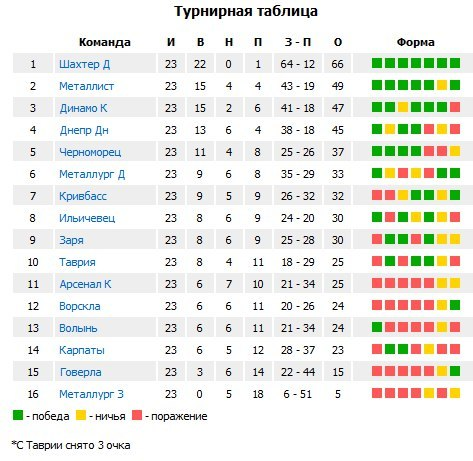 календарь по футболу 2013 чемпионата россии по футболу:
