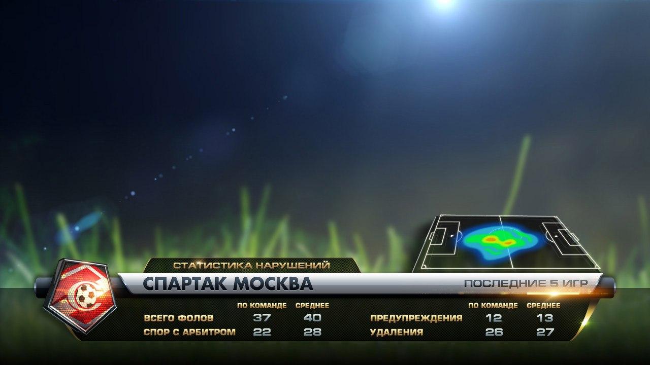 чемпионат россии по футболу расписание матчей