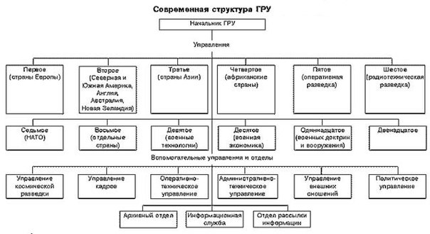 Шестое управление (электронная