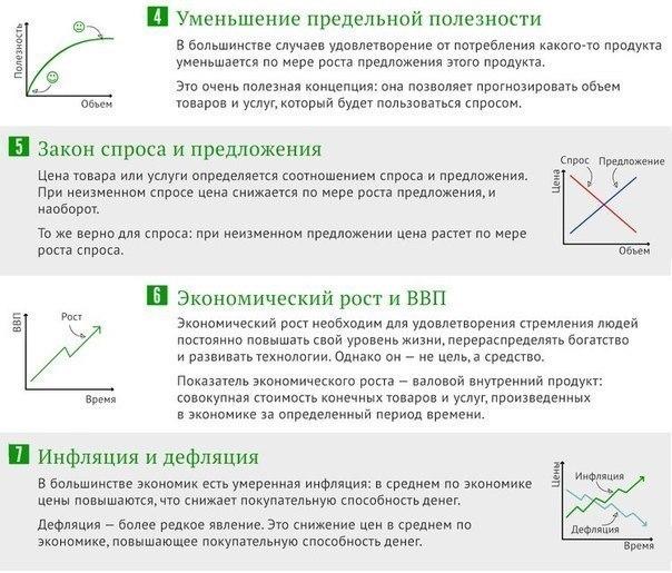 10 принципов экономики, которые вы должны знать Все основные принципы экономики и бизнеса в одной картинке.Экономика важнейшая часть нашей жизни. Почти все, что мы делаем, так или иначе связано