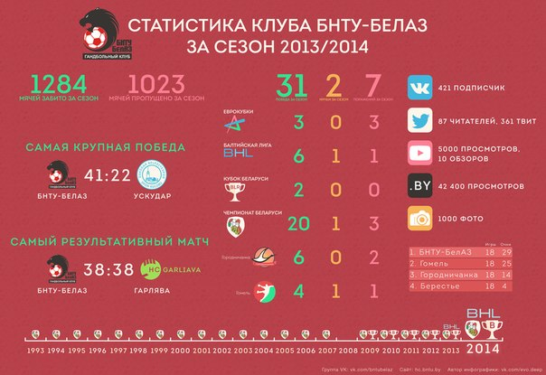 Handball club BNTU-BelAZ infografic