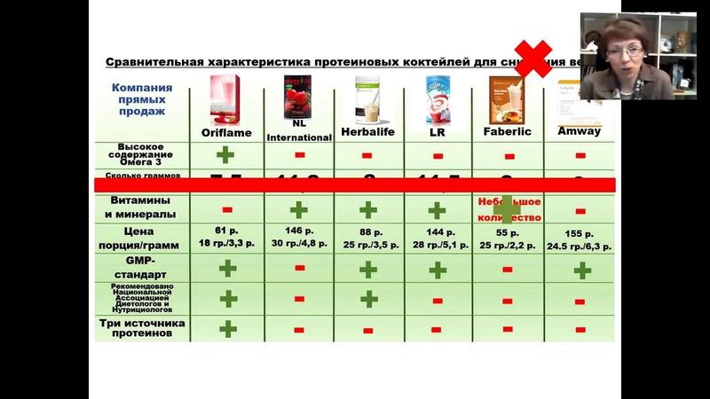 Протеиновые коктейли - для здоровья или против. Сравнительная характеристика коктейлей