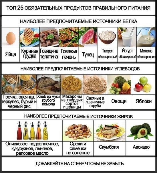 Как похудеть и начать правильно питаться
