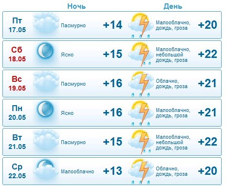 Погода в козулька на 10 дней