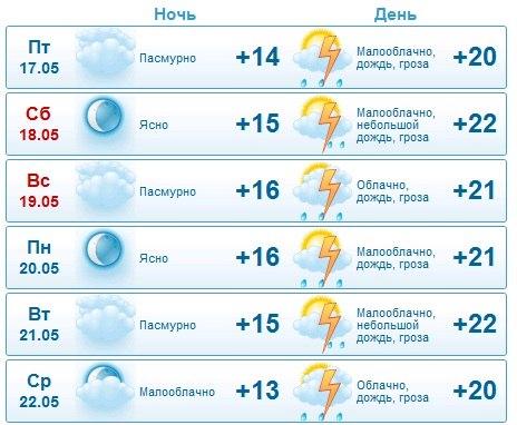 Прогноз погоды в волновахе от синоптик