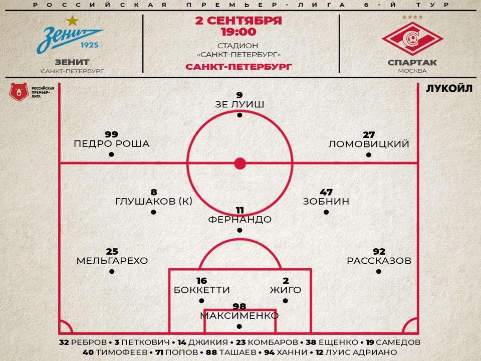 Состав «Спартака» на матч с «Зенитом»