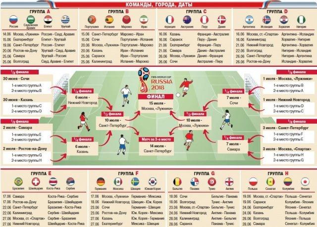 Расписание матчей ЧМ 2018 по футболу, турнирная сетка, состав групп, участники