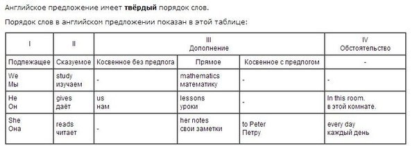 5 типов вопросов в английском языке таблица с примерами