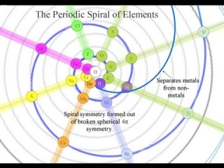 The Spiral Periodic Table that you have never seen before.