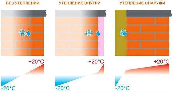 Внутреннее утепление стен: когда допустимо и как производится?