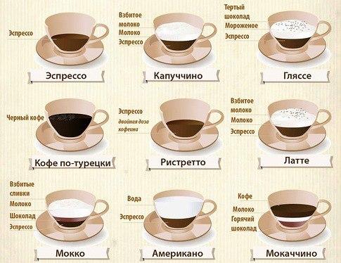 А какой ваш любимый кофе?