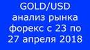 GOLD/USD - Еженедельный Анализ Рынка Форекс c 23 по 27.04.2018. Анализ Форекс.