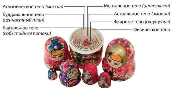МАТРЁШКА - СИМВОЛ РУСИ И САКРАЛЬНЫЙ СМЫСЛ.