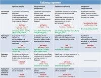 Таблица неправильных глаголов в английском языке с ...