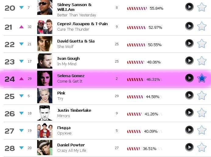 Популярные песни на европе плюс скачать.
