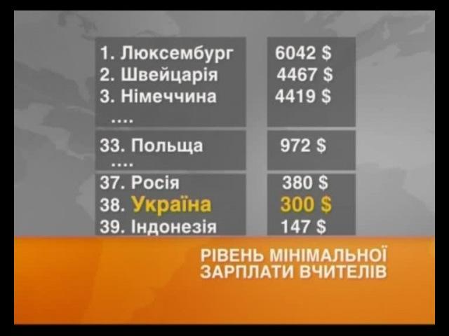 Українські вчителі виявилися найбіднішими у світі - «Факти»
