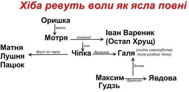 Химия 10 класс профиль.депутат буринская