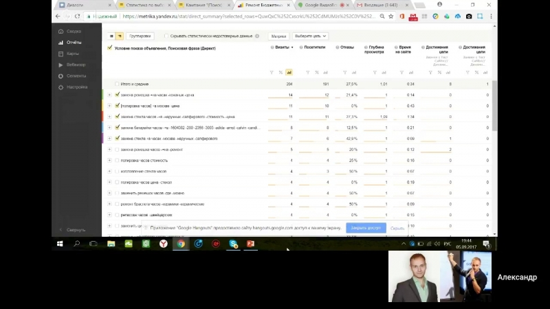Ежедневная аналитика рекламных кампаний в Яндекс Директ