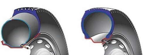 Які шини кращі для автомобіля?