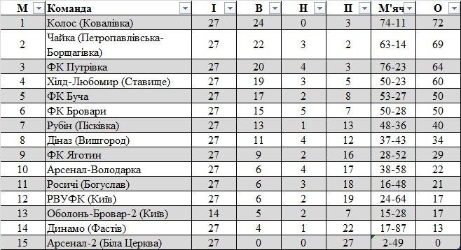 Підсумки обласних чемпіонатів 2013. Північна і Центральна Україна - изображение 12