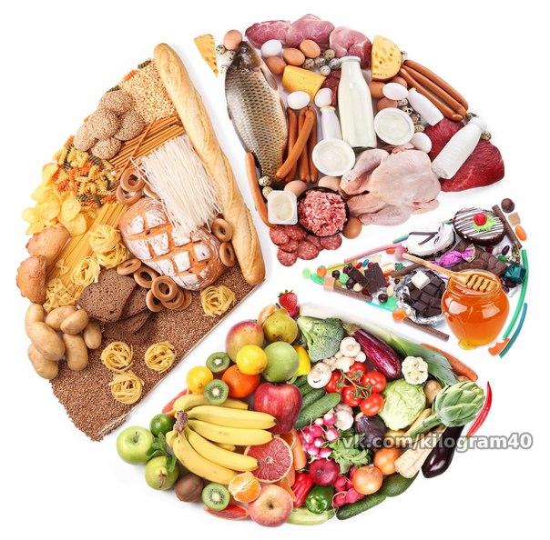 Примерное (!) меню для правильного питания. Завтрак: каша* + вареное яйцо + фрукт* + чай* с хлебцом. Ланч: йогурт\творог\кефир\овощи\ + фрукт. Обед: суп*\каши\ + нежирная рыба*\ мясо* + овощи*. Полдник: творог\кефир\овощи*. Ужин: нежирная рыба*\ мясо*+ творог\яйцо +овощи*. Поздний ужин: кефир\творог. *-обязательно в употреблении /-на выбор ( или, или)