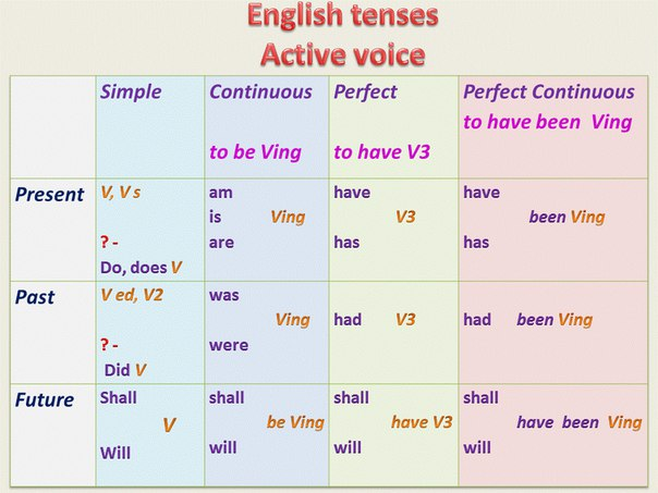 the comparison between english tenses and