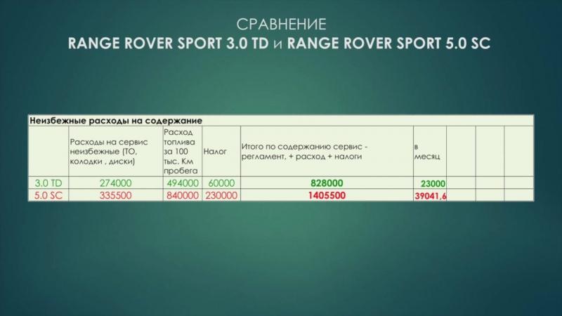 Сравнение Range Rover Sport дизельного 3.0 TD и бензинового 5.0 SC по финансовым расходам