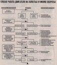 Схемы неисправностей.  Инструкция по ремонту мопедов с 4-тактными двигателями.  Китайцы.
